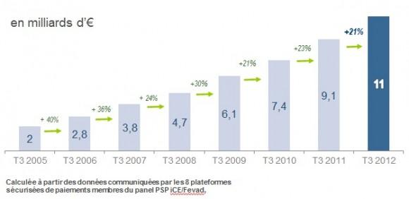 ventes noël e-commerce 2012
