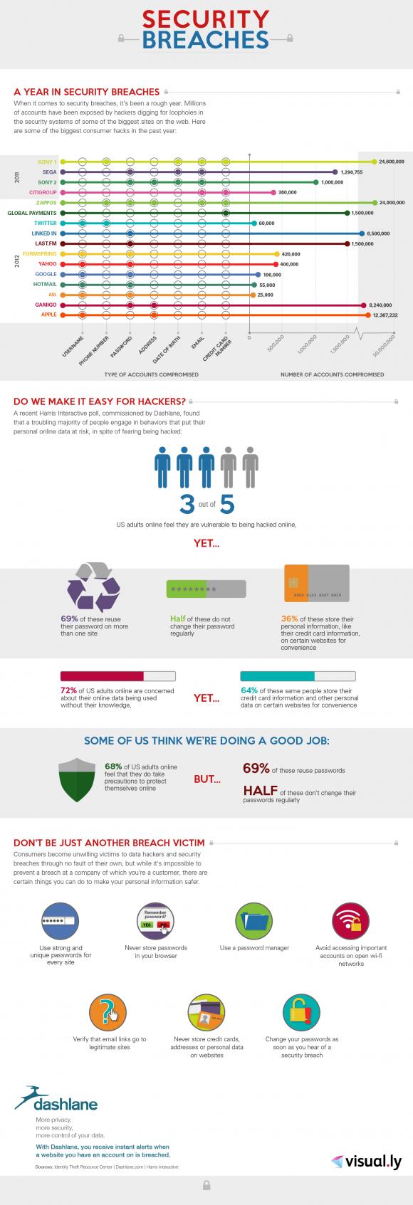 Infographie sur les failles de sécurité