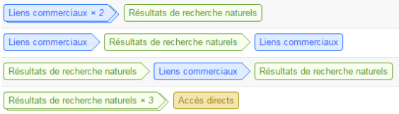 Chemin de conversion Google Analytics