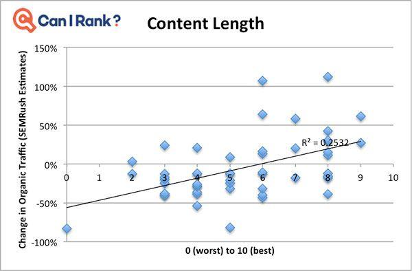 Importance du contenu pour la Medic Update