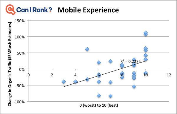 Importance du Mobile pour la Medic Update