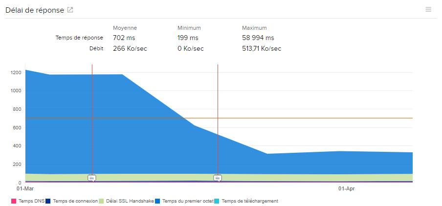 Optimisation vitesse Prestashop 2